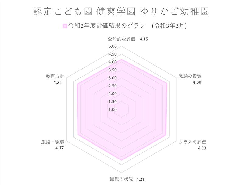 ゆりかご幼稚園評価レーダーチャート